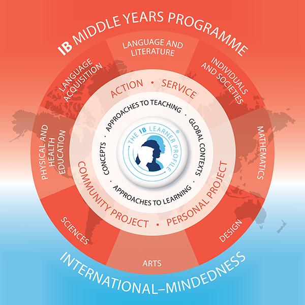 IB MIIDDLE YEARS PROGRAMME